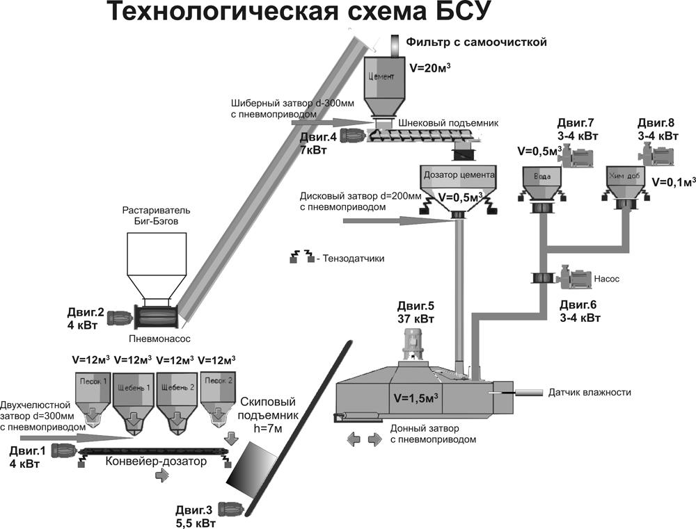 Технологическая схема БСУ